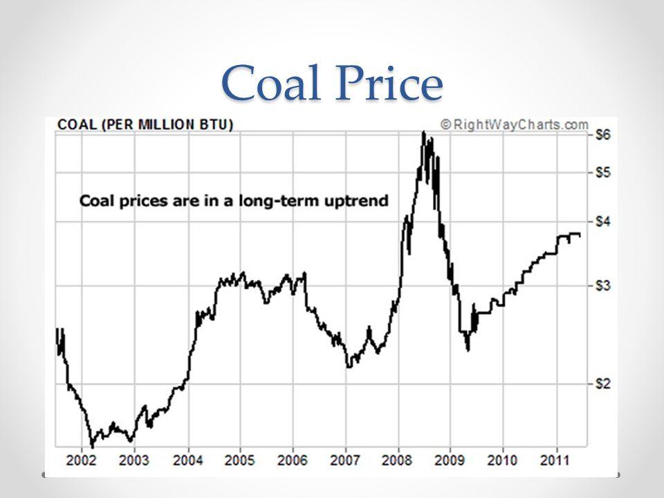 Coal Price