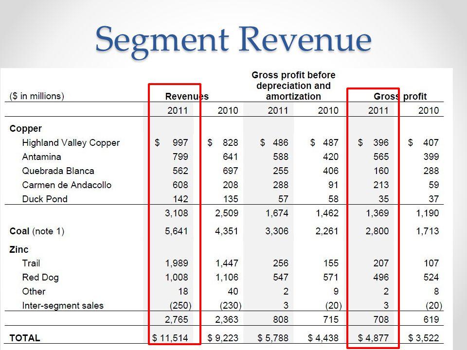 Segment Revenue