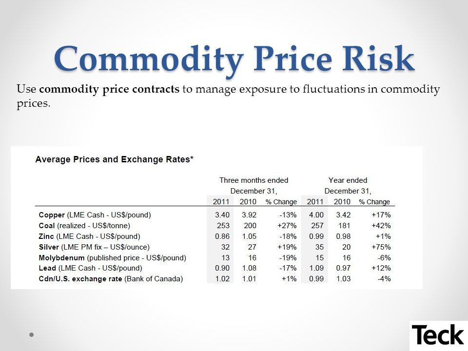 Commodity Price Risk Use commodity price contracts to manage exposure to fluctuations in commodity prices.