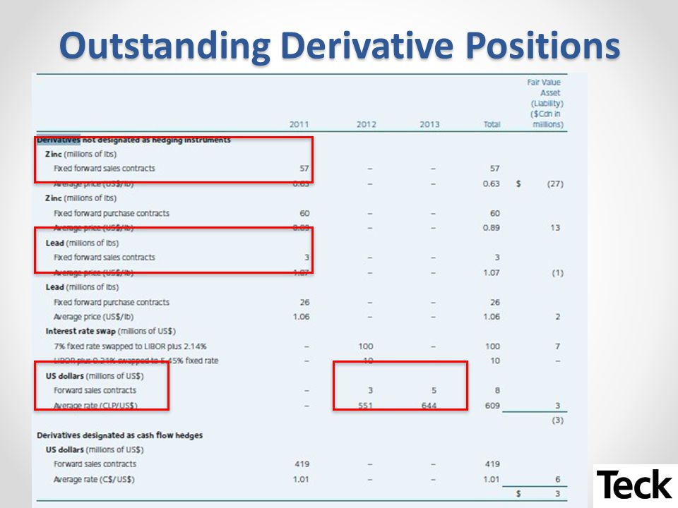 Outstanding Derivative Positions