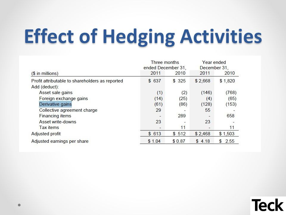 Effect of Hedging Activities