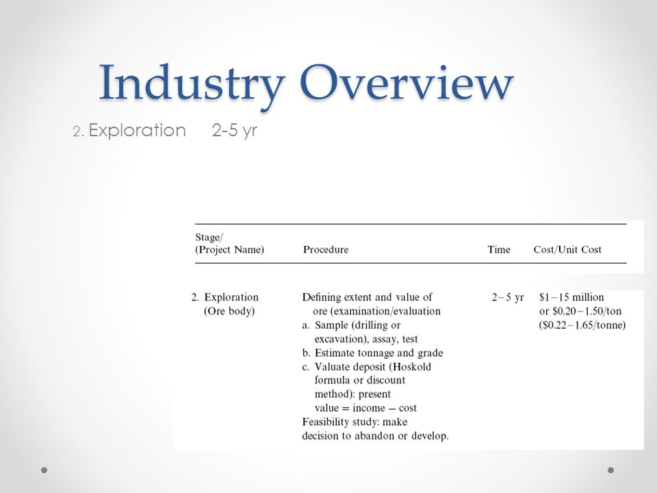 Industry Overview 2. Exploration 2-5 yr