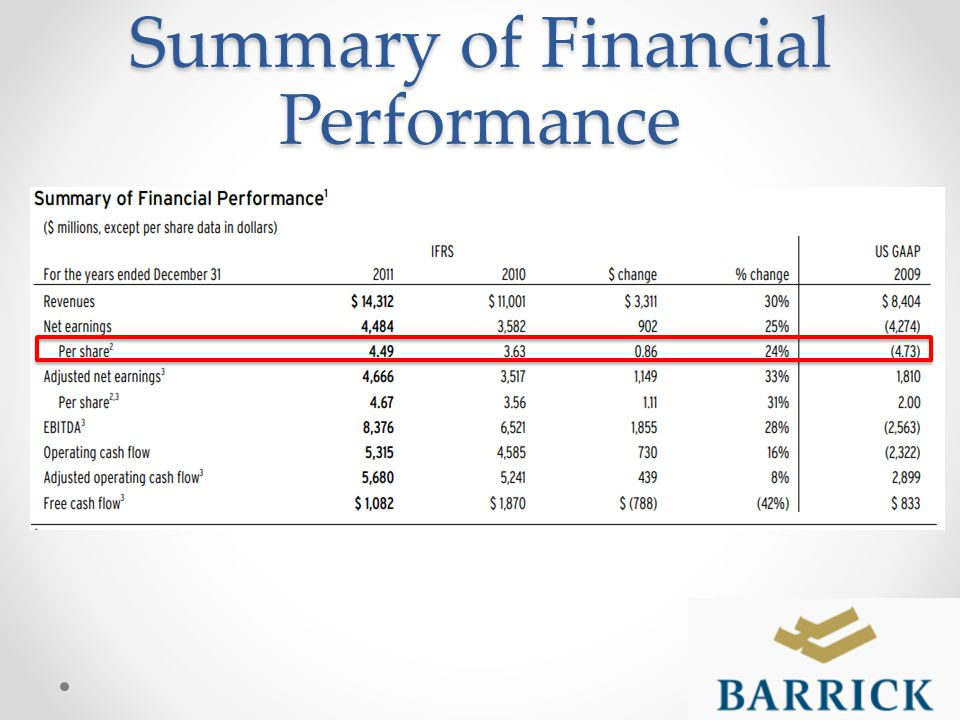 Summary of Financial Performance