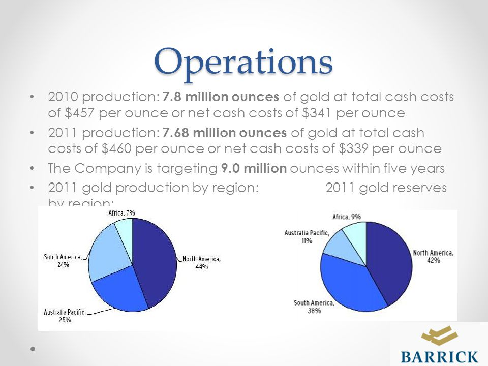 Operations 2010 production: 7.8 million ounces of gold at total cash costs of $457 per ounce or net cash costs of $341 per ounce 2011 production: 7.68 million ounces of gold at total cash costs of $460 per ounce or net cash costs of $339 per ounce The Company is targeting 9.0 million ounces within five years 2011 gold production by region: 2011 gold reserves by region: