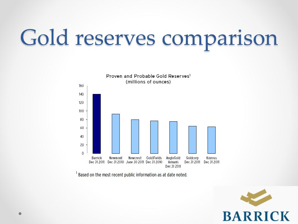 Gold reserves comparison