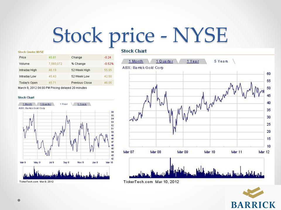 Stock price - NYSE