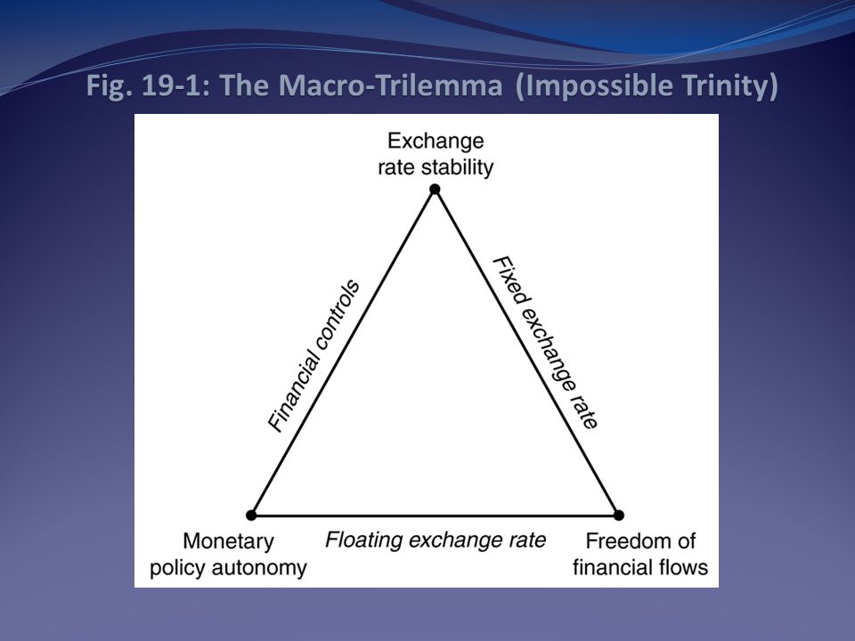 Fig. 19-1: The Macro-Trilemma (Impossible Trinity)