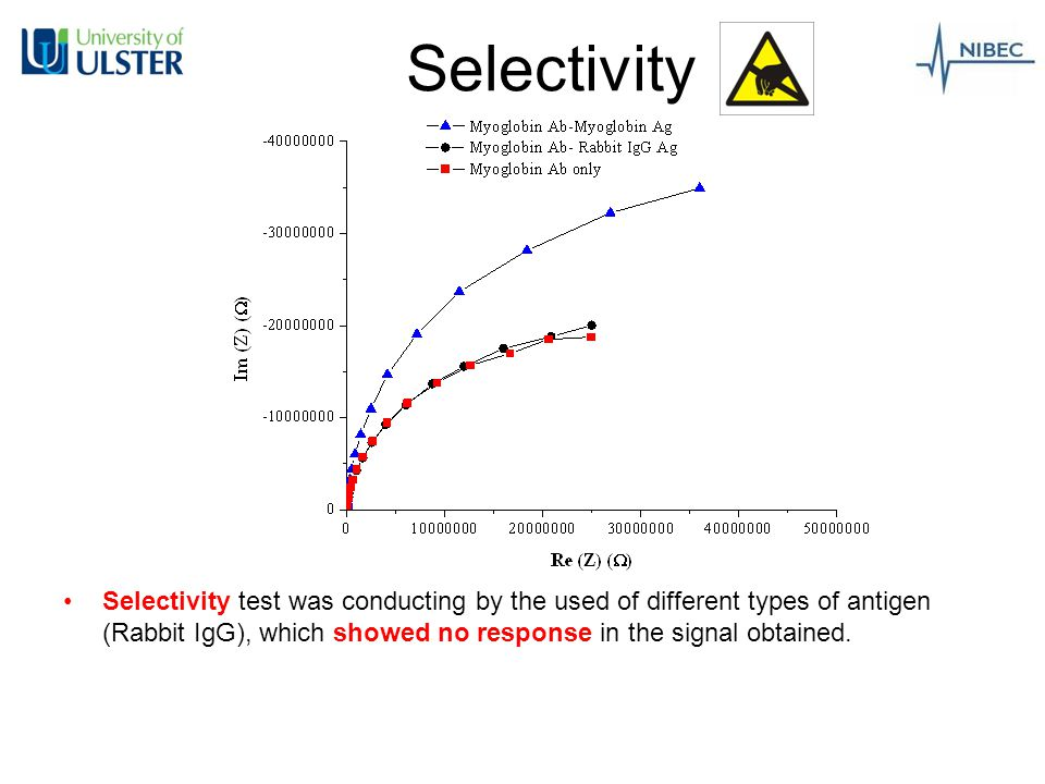 Selectivity Selectivity test was conducting by the used of different types of antigen (Rabbit IgG), which showed no response in the signal obtained.
