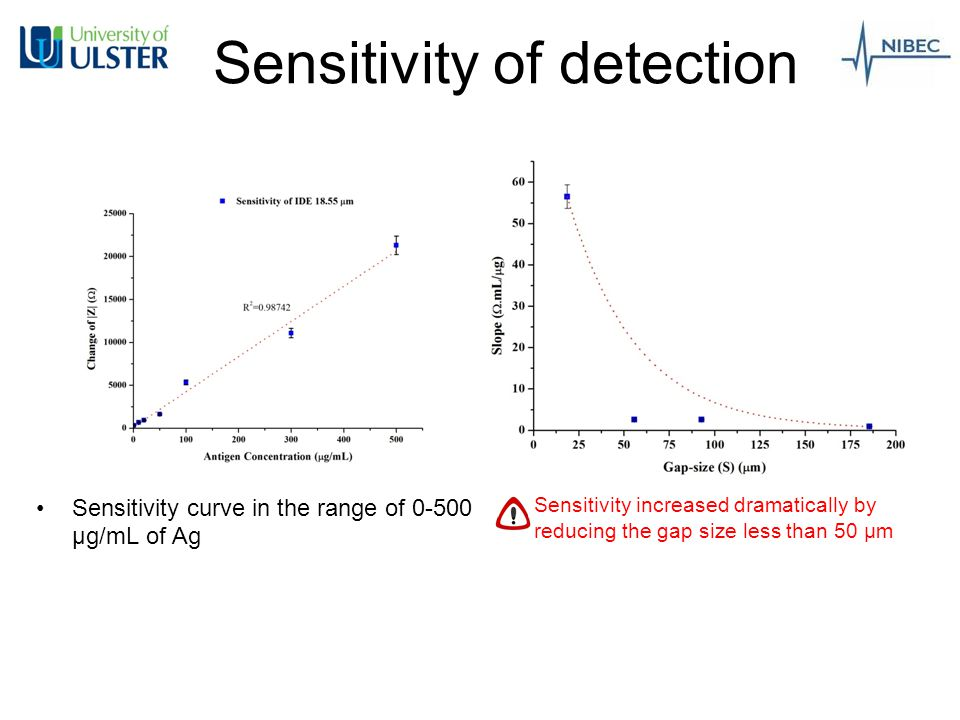 Limit of Detection Reducing the gap size, increased the limit of detection ( 1 ng/mL)
