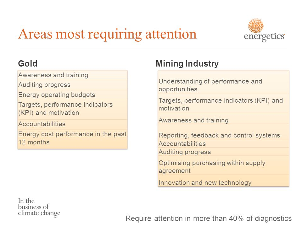 Areas most requiring attention GoldMining Industry Require attention in more than 40% of diagnostics
