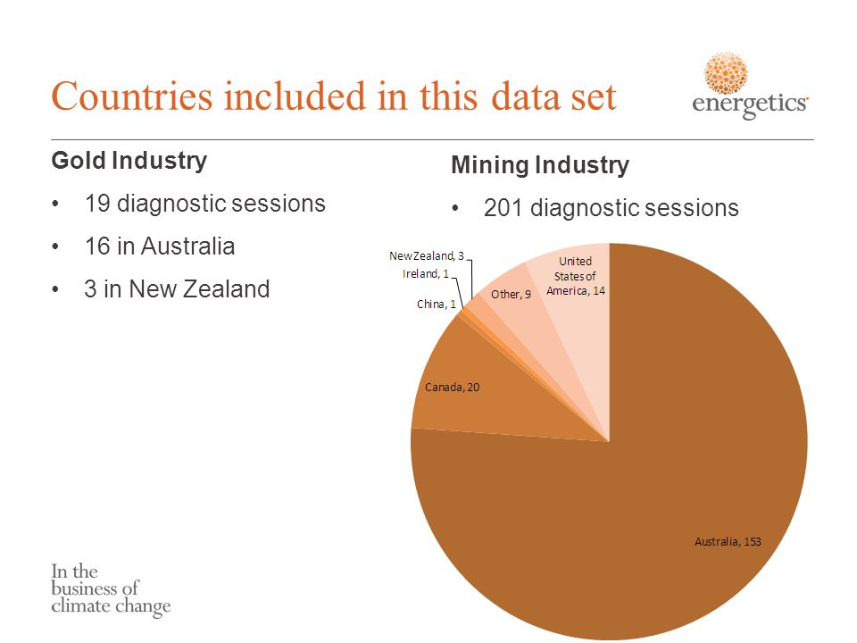Countries included in this data set Gold Industry 19 diagnostic sessions 16 in Australia 3 in New Zealand Mining Industry 201 diagnostic sessions