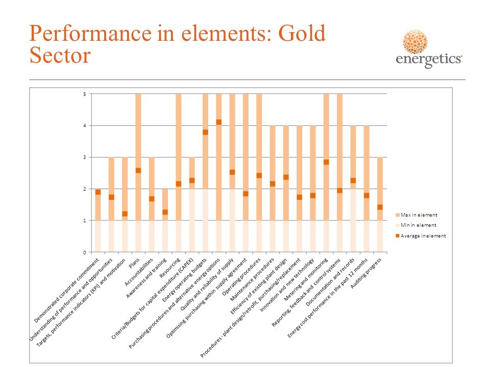 Performance in elements: Gold Sector