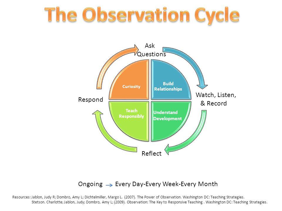 Build Relationships Teach Responsibly Curiosity Understand Development Ask Questions Watch, Listen, & Record Reflect Respond Resources: Jablon, Judy R; Dombro, Amy L; Dichtelmiller, Margo L.