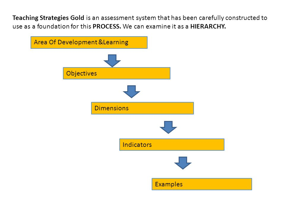 Teaching Strategies Gold is an assessment system that has been carefully constructed to use as a foundation for this PROCESS. We can examine it as a H