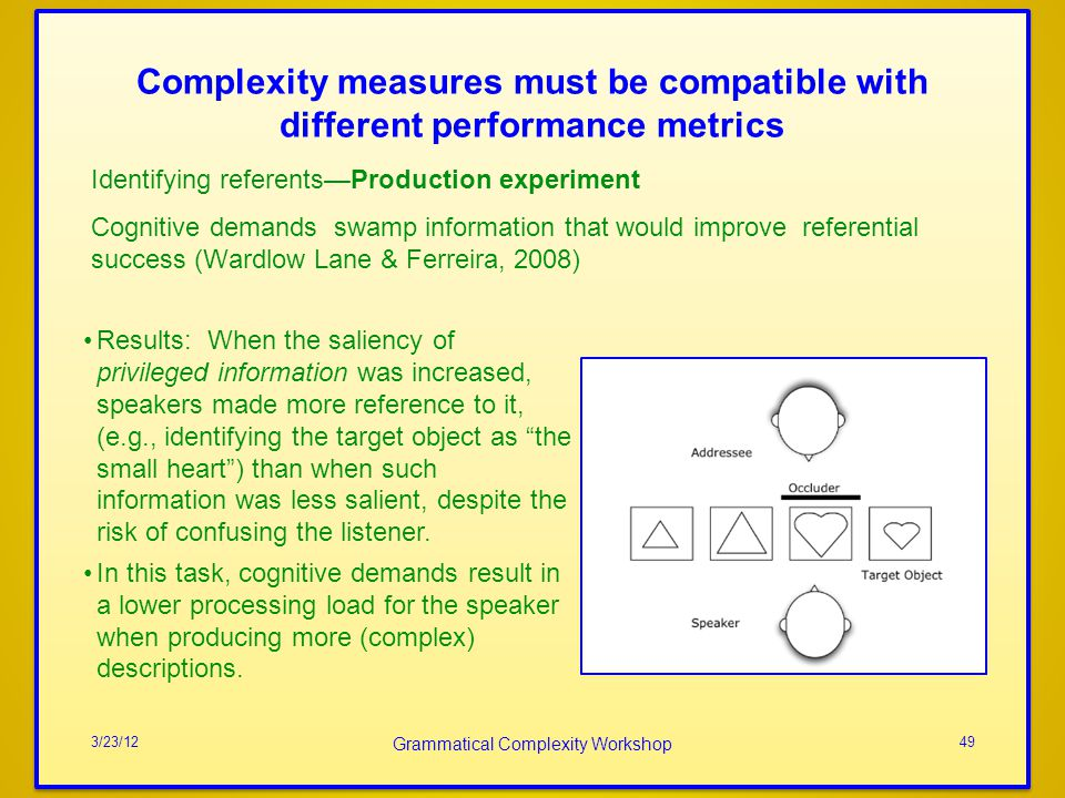 Complexity measures must be compatible with different performance metrics Identifying referentsProduction experiment Cognitive demands swamp information that would improve referential success (Wardlow Lane & Ferreira, 2008) 3/23/12 Grammatical Complexity Workshop 49 Results: When the saliency of privileged information was increased, speakers made more reference to it, (e.g., identifying the target object as the small heart) than when such information was less salient, despite the risk of confusing the listener.