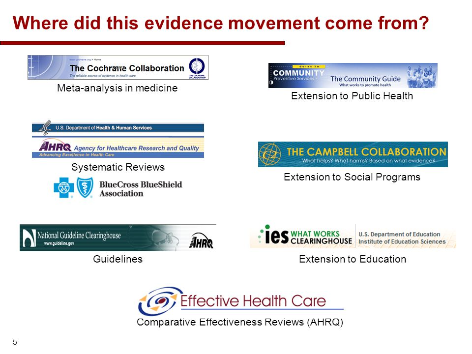 Where did this evidence movement come from? 5 Meta-analysis in medicineExtension to Public Health Guidelines Extension to Social Programs Systematic R