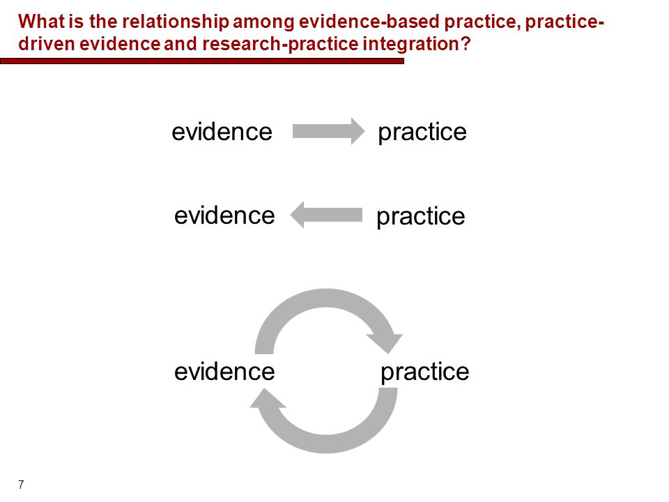 What is the relationship among evidence-based practice, practice- driven evidence and research-practice integration.