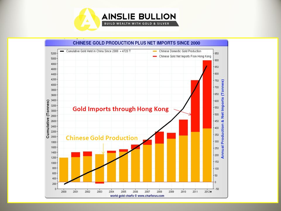 Chinese Gold Production Gold Imports through Hong Kong