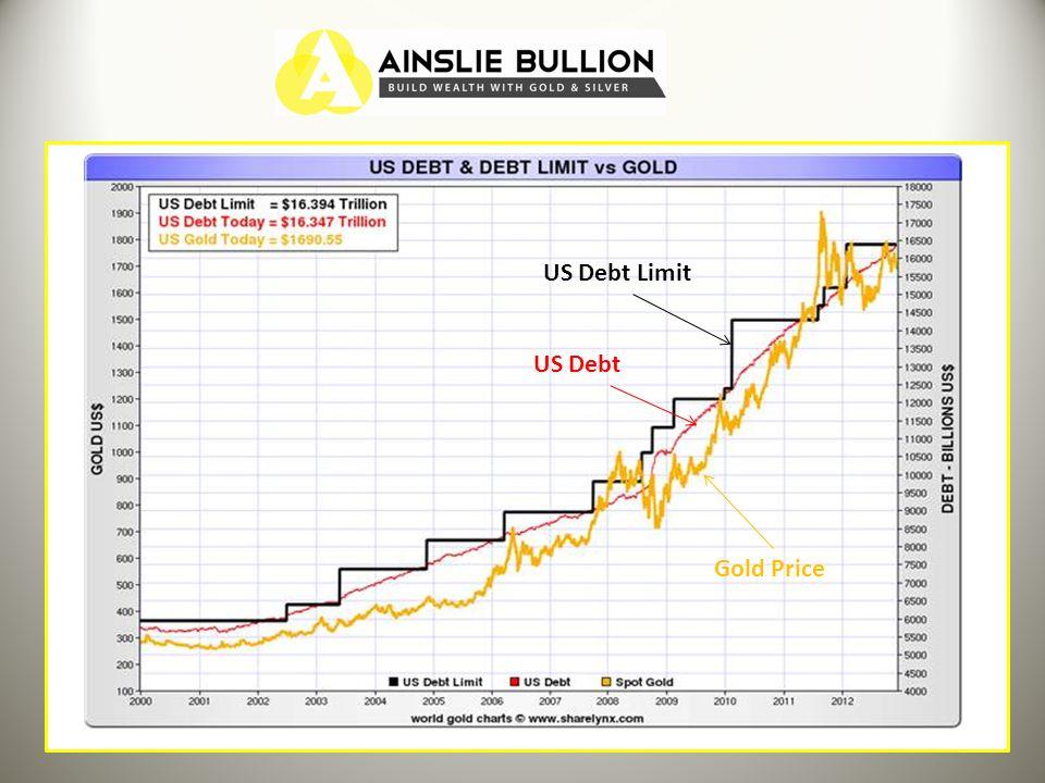 US Debt Limit US Debt Gold Price