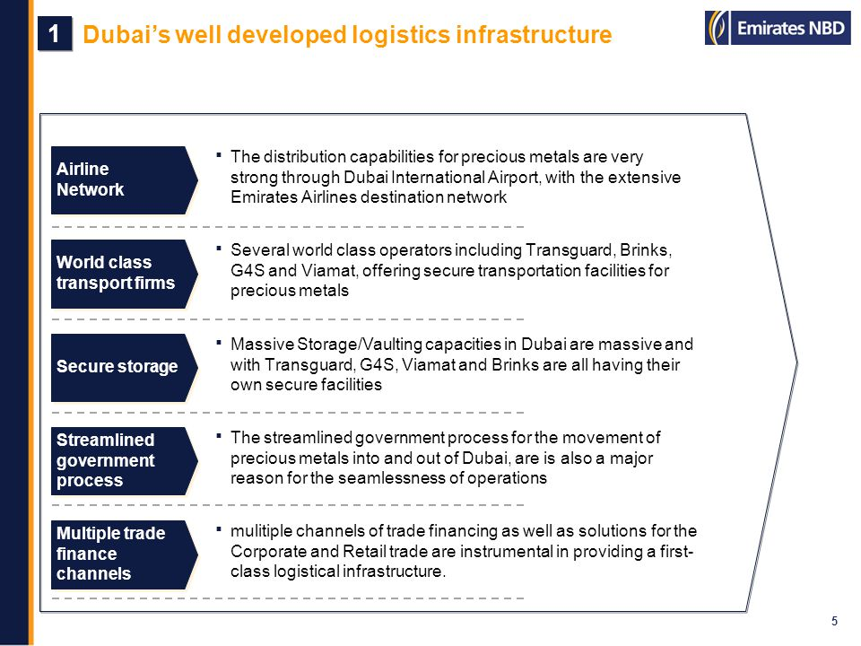 Dubais well developed logistics infrastructure 5 1 1 Airline Network World class transport firms Secure storage Streamlined government process The dis