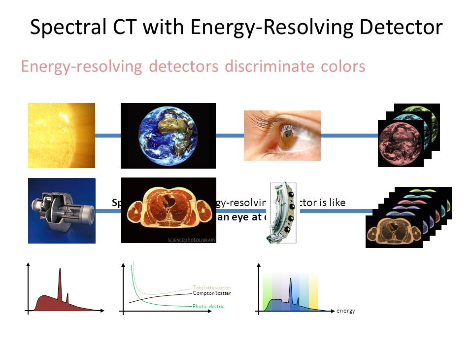Spectral CT with Energy-Resolving Detector Energy-resolving detectors discriminate colors Spectral CT with energy-resolving detector is like the human