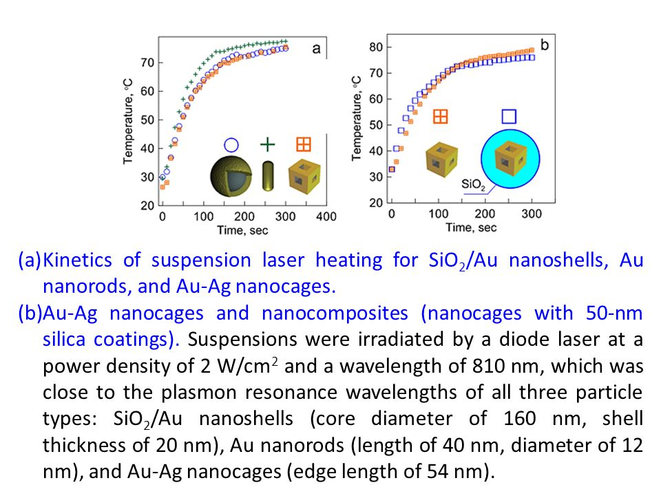 (a)Kinetics of suspension laser heating for SiO 2 /Au nanoshells, Au nanorods, and Au-Ag nanocages. (b)Au-Ag nanocages and nanocomposites (nanocages w