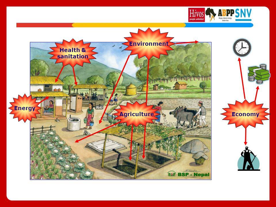 Environment Energy Health & sanitation Agriculture Economy