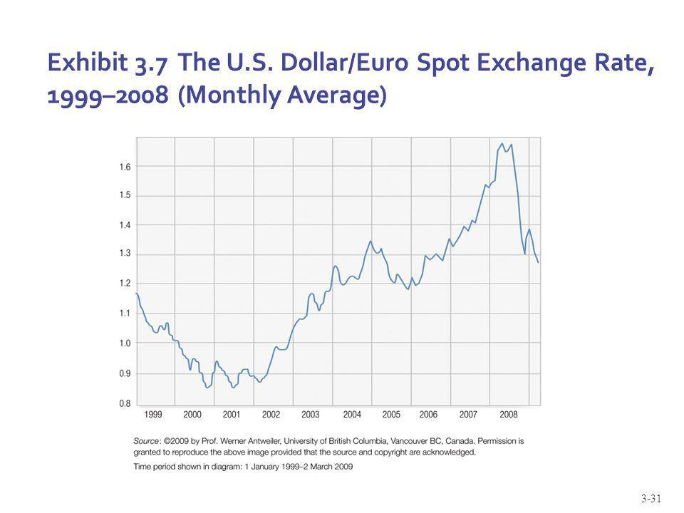 3-31 Exhibit 3.7 The U.S. Dollar/Euro Spot Exchange Rate, 1999–2008 (Monthly Average)