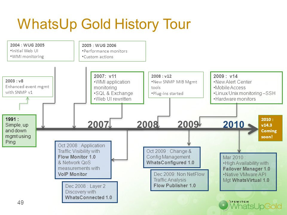 WhatsUp Gold History Tour 49 2003 : v8 Enhanced event mgmt with SNMP v1 2005 : WUG 2006 Performance monitors Custom actions Oct 2008 : Application Tra