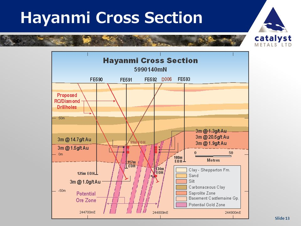 Slide 13 Hayanmi Cross Section