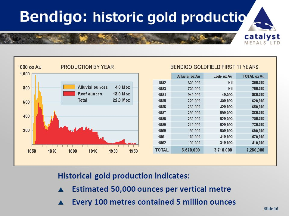 Slide 16 Bendigo: historic gold production Historical gold production indicates: Estimated 50,000 ounces per vertical metre Every 100 metres contained