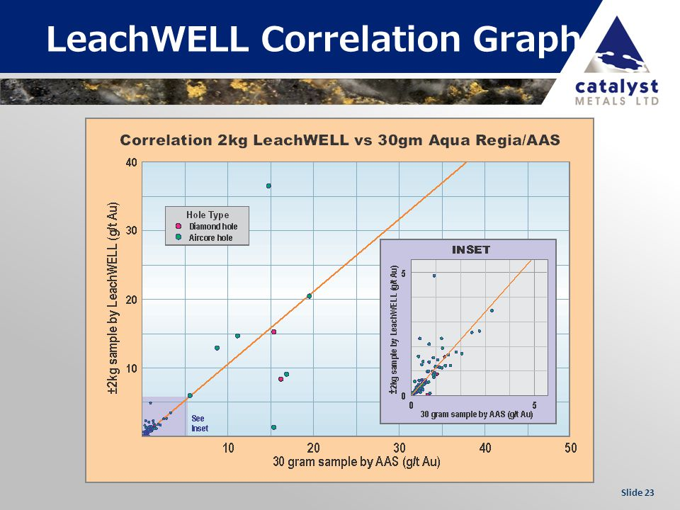 Slide 23 LeachWELL Correlation Graph