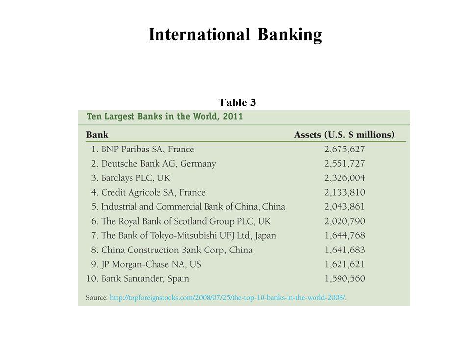 Table 3 International Banking
