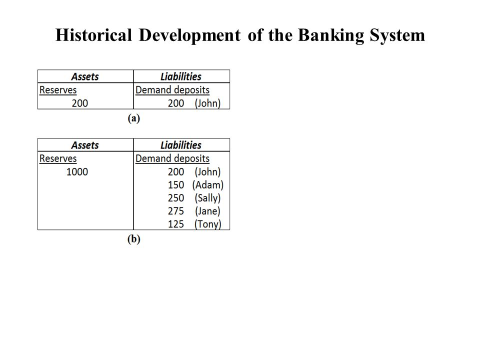 Figure 1 Historical Development of the Banking System