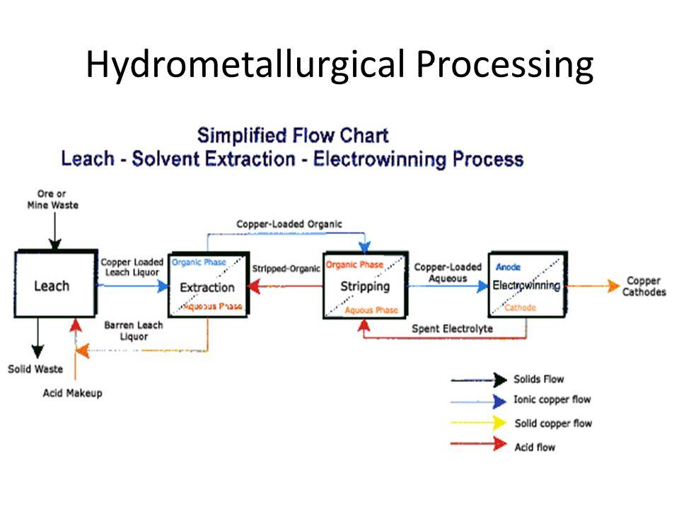 Aluminum Smelting Fused Salt Electrolysis – Hall-Herault Process