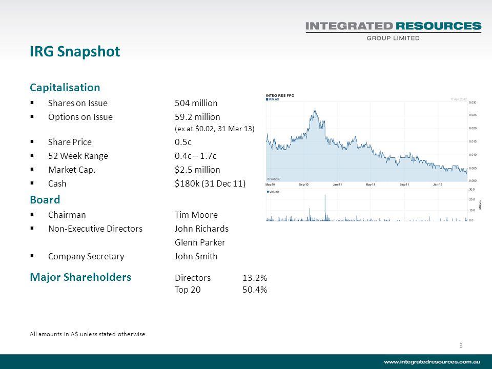 IRG Snapshot 3 Capitalisation Shares on Issue504 million Options on Issue59.2 million (ex at $0.02, 31 Mar 13) Share Price0.5c 52 Week Range0.4c – 1.7