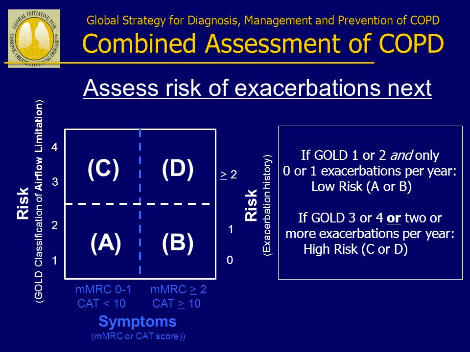 Global Strategy for Diagnosis, Management and Prevention of COPD Combined Assessment of COPD Risk (GOLD Classification of Airflow Limitation) Risk (Exacerbation history) > 2 1 0 (C)(D) (A)(B) mMRC 0-1 CAT < 10 4 3 2 1 mMRC > 2 CAT > 10 Symptoms (mMRC or CAT score)) If GOLD 1 or 2 and only 0 or 1 exacerbations per year: Low Risk (A or B) If GOLD 3 or 4 or two or more exacerbations per year: High Risk (C or D) Assess risk of exacerbations next