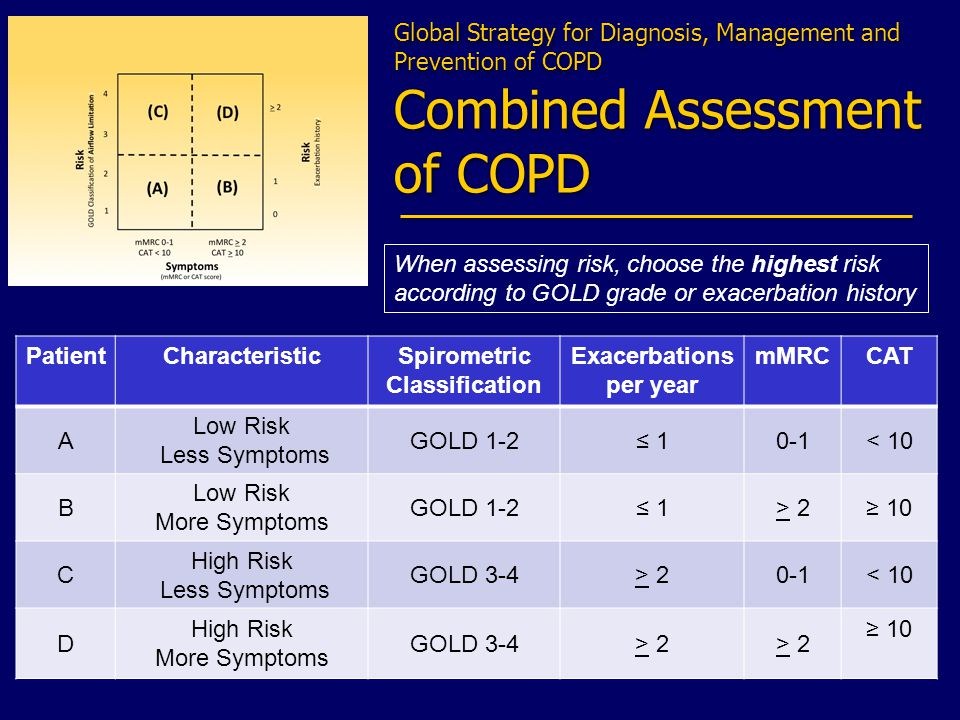 PatientCharacteristicSpirometric Classification Exacerbations per year mMRCCAT A Low Risk Less Symptoms GOLD 1-2 10-1< 10 B Low Risk More Symptoms GOLD 1-2 1> 2> 2 10 C High Risk Less Symptoms GOLD 3-4> 2> 20-1< 10 D High Risk More Symptoms GOLD 3-4> 2> 2> 2> 2 10 Global Strategy for Diagnosis, Management and Prevention of COPD Combined Assessment of COPD When assessing risk, choose the highest risk according to GOLD grade or exacerbation history