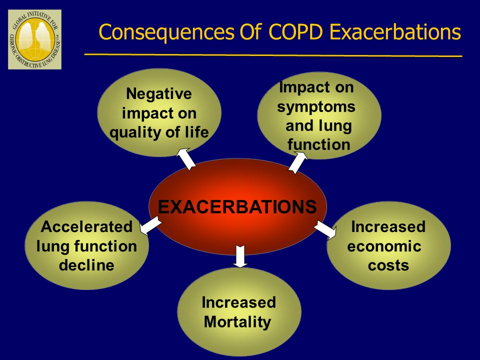 Impact on symptoms and lung function Negative impact on quality of life Consequences Of COPD Exacerbations Increased economic costs Accelerated lung function decline Increased Mortality EXACERBATIONS