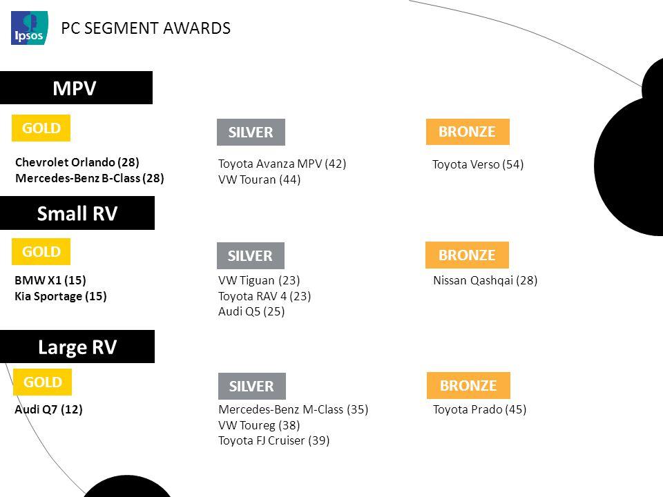 PC SEGMENT AWARDS MPV GOLD Chevrolet Orlando (28) Mercedes-Benz B-Class (28) SILVER BRONZE Toyota Avanza MPV (42) VW Touran (44) Toyota Verso (54) Sma