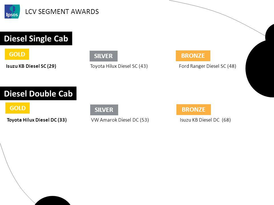 LCV SEGMENT AWARDS Diesel Single Cab GOLD SILVER BRONZE Isuzu KB Diesel SC (29)Toyota Hilux Diesel SC (43)Ford Ranger Diesel SC (48) Diesel Double Cab