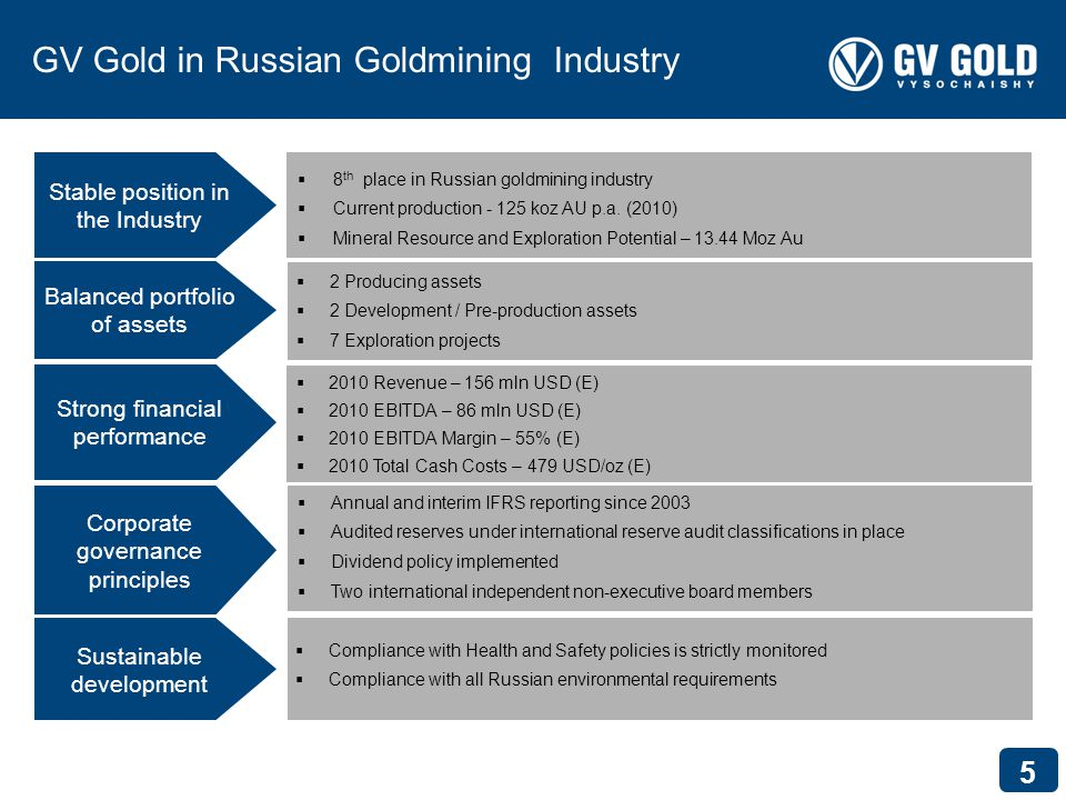 5 GV Gold in Russian Goldmining Industry 8 th place in Russian goldmining industry Current production koz AU p.a.