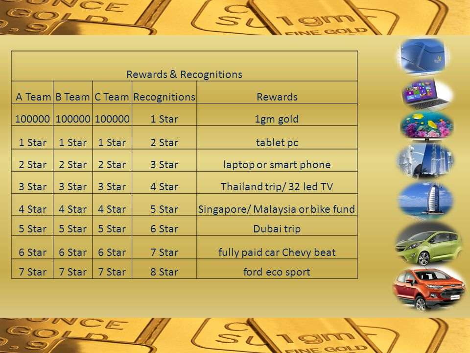 Rewards & Recognitions A TeamB TeamC TeamRecognitionsRewards 100000 1 Star1gm gold 1 Star 2 Startablet pc 2 Star 3 Starlaptop or smart phone 3 Star 4 StarThailand trip/ 32 led TV 4 Star 5 StarSingapore/ Malaysia or bike fund 5 Star 6 StarDubai trip 6 Star 7 Starfully paid car Chevy beat 7 Star 8 Starford eco sport