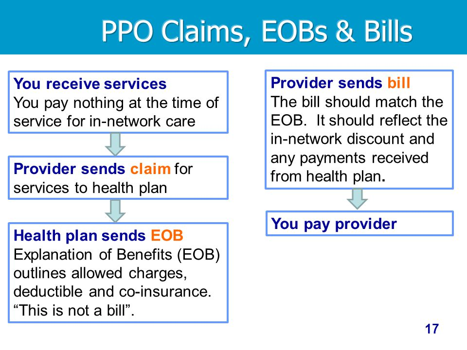 17 You receive services You pay nothing at the time of service for in-network care Provider sends claim for services to health plan Health plan sends EOB Explanation of Benefits (EOB) outlines allowed charges, deductible and co-insurance.