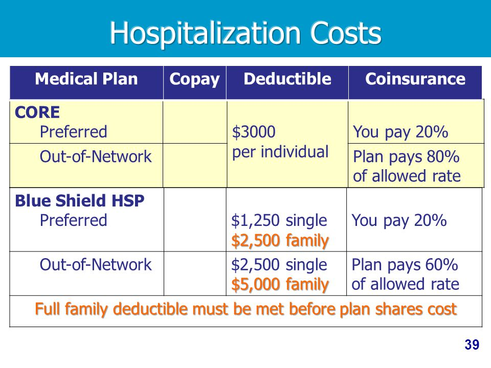 39 Blue Shield HSP Preferred $2,500 family $1,250 single $2,500 family You pay 20% Out-of-Network $5,000 family $2,500 single $5,000 family Plan pays 60% of allowed rate Full family deductible must be met before plan shares cost CORE Preferred $3000 per individual You pay 20% Out-of-NetworkPlan pays 80% of allowed rate Medical PlanCopayDeductibleCoinsurance
