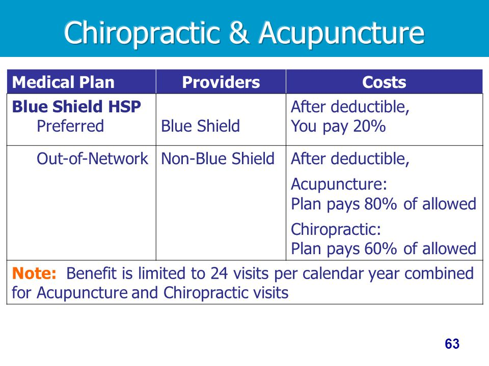 Medical PlanProvidersCosts Blue Shield HSP PreferredBlue Shield After deductible, You pay 20% Out-of-NetworkNon-Blue ShieldAfter deductible, Acupuncture: Plan pays 80% of allowed Chiropractic: Plan pays 60% of allowed Note: Benefit is limited to 24 visits per calendar year combined for Acupuncture and Chiropractic visits 63