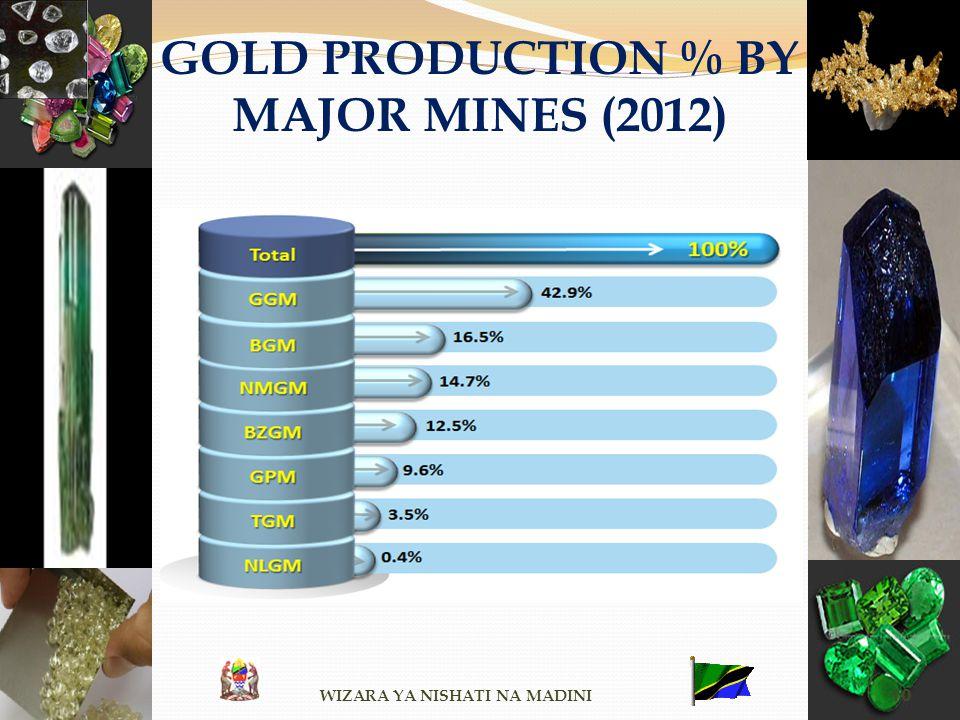 GOLD PRODUCTION % BY MAJOR MINES (2012) WIZARA YA NISHATI NA MADINI 10