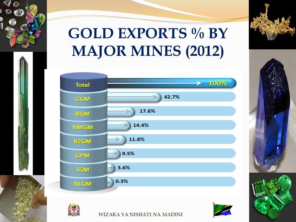 GOLD EXPORTS % BY MAJOR MINES (2012) WIZARA YA NISHATI NA MADINI 11