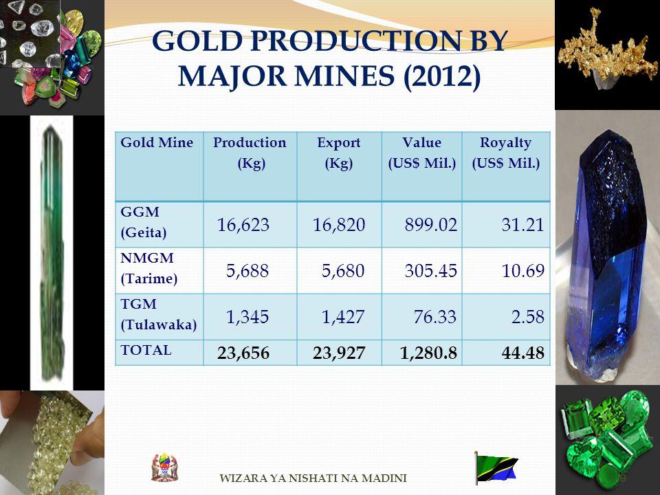 GOLD PRODUCTION BY MAJOR MINES (2012) WIZARA YA NISHATI NA MADINI 9 Gold Mine Production (Kg) Export (Kg) Value (US$ Mil.) Royalty (US$ Mil.) GGM (Gei