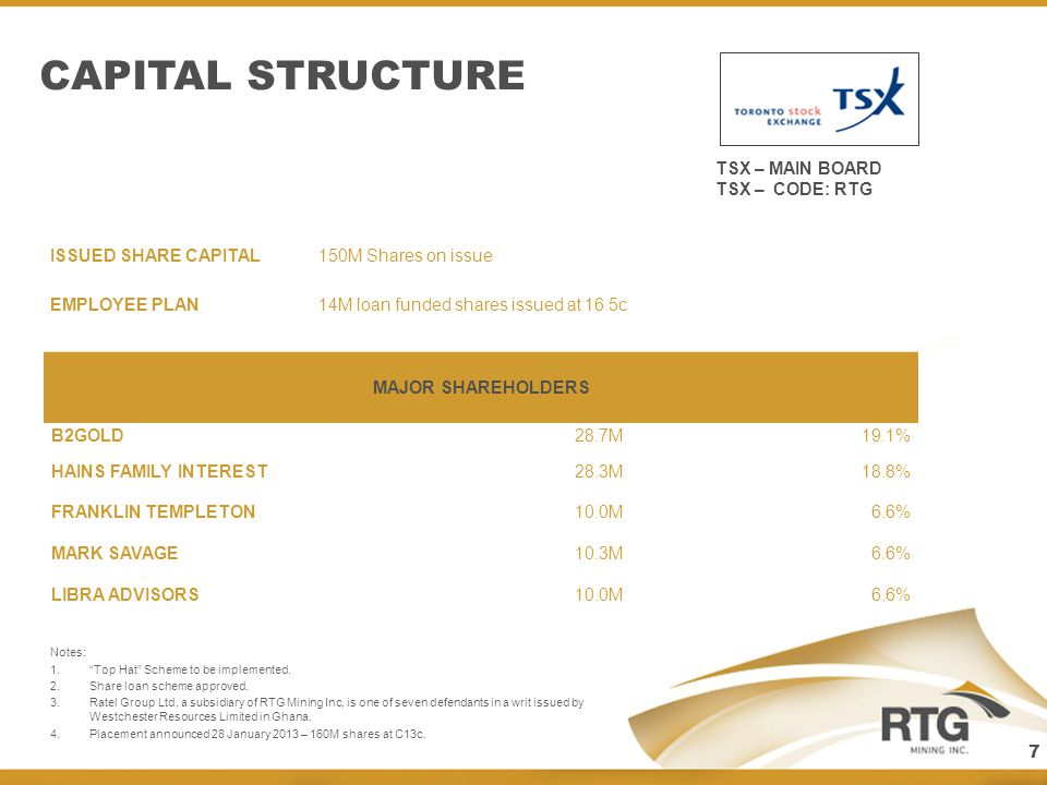 CAPITAL STRUCTURE TSX – MAIN BOARD TSX – CODE: RTG ISSUED SHARE CAPITAL 150M Shares on issue EMPLOYEE PLAN14M loan funded shares issued at 16.5c MAJOR SHAREHOLDERS B2GOLD28.7M19.1% HAINS FAMILY INTEREST28.3M18.8% FRANKLIN TEMPLETON10.0M6.6% MARK SAVAGE10.3M6.6% LIBRA ADVISORS10.0M6.6% Notes: 1.Top Hat Scheme to be implemented.